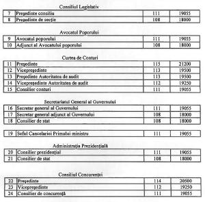 aplicarea-legii-salarizarii-unitare-necesita-19-5-mld-lei-de-la-buget-pana-in-2022-cum-se-vor-calcula_2